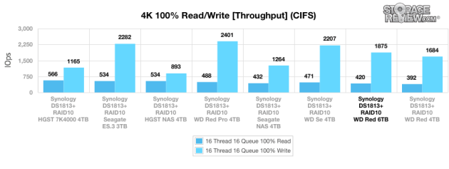 1wd_red_6tb_cifs_main_4kwrite_throughput