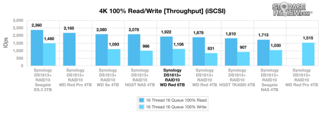 1wd_red_6tb_iscsi_main_4kwrite_throughput