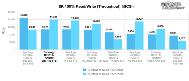 9wd_red_6tb_iscsi_main_8k_throughput