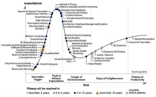big_data_evolución_gartner