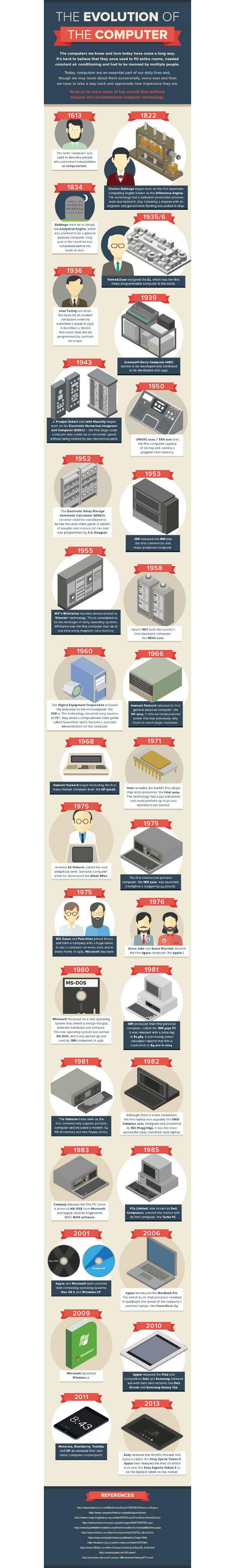infografía_evolución_ordenadores