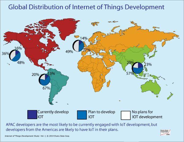 internet_de_las_cosas_desarrollo