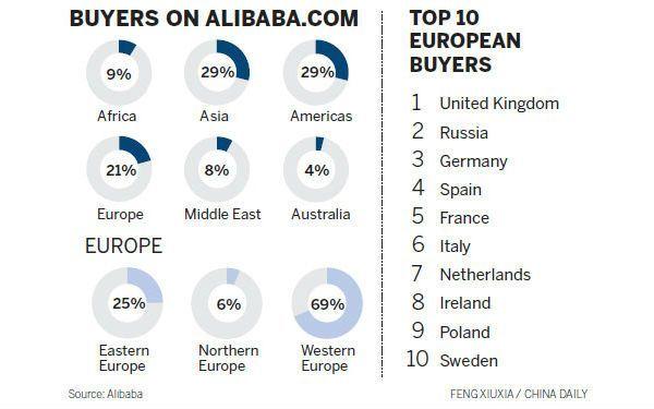alibaba_b2b_compradores