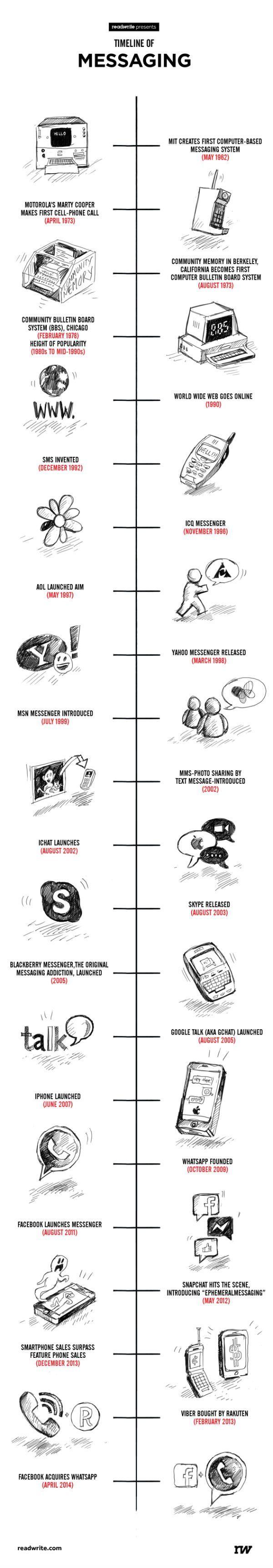 Del MIT al WhatsApp, historía de la mensajería » MuyCanal