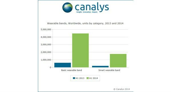 wearables_ventas