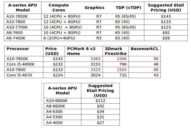 procesadores APU