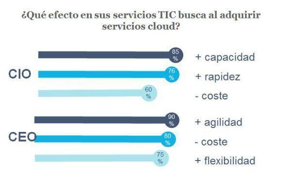 cloud_empresas_razones