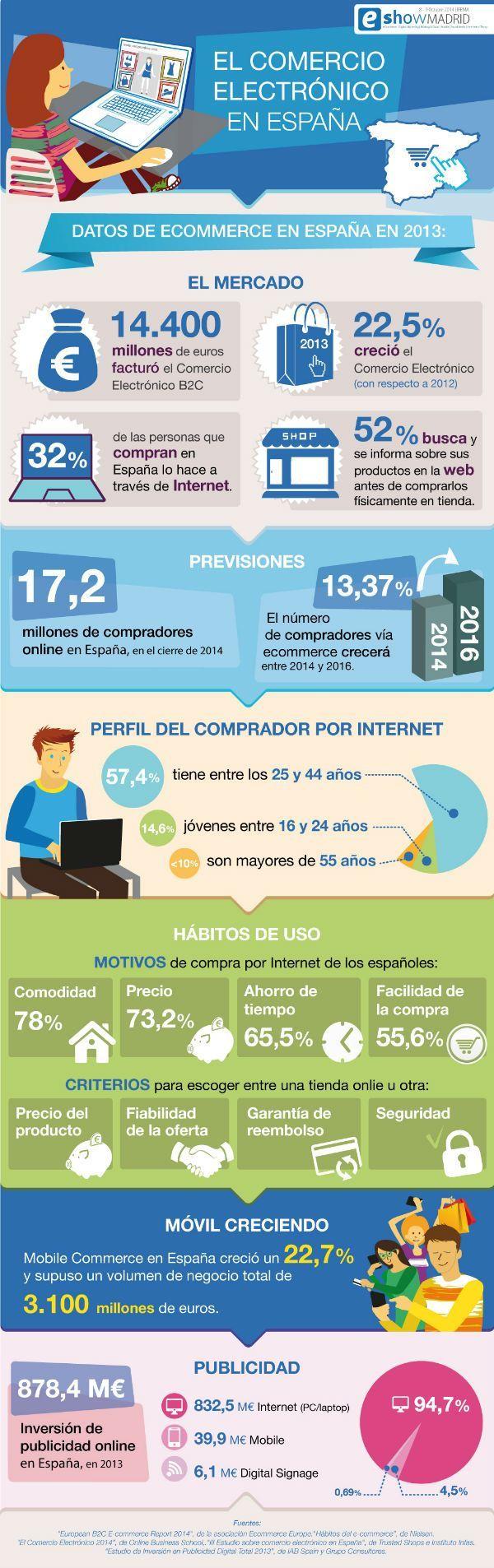 comercio_electrónico_españa