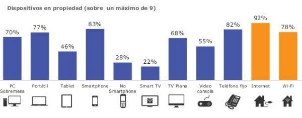 dispositivos_españa_tns