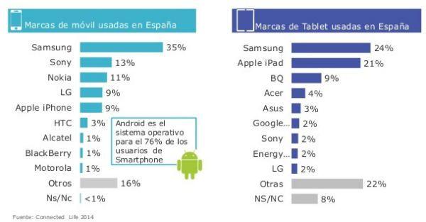 movilidad_marcas_españa_tns