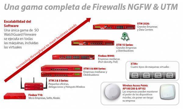watchguard_firewall