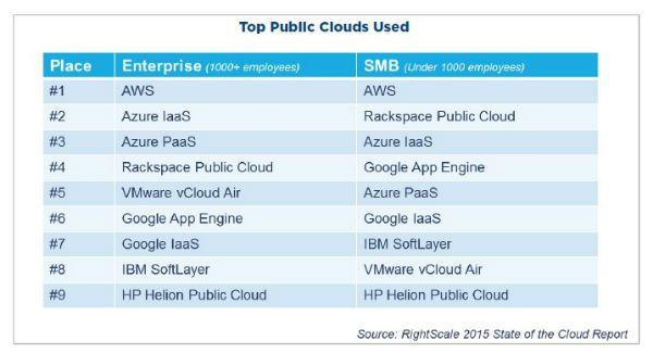 cloud_pública_proveedores