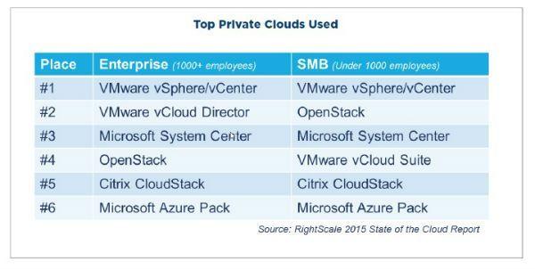 cloud_privada_proveedores