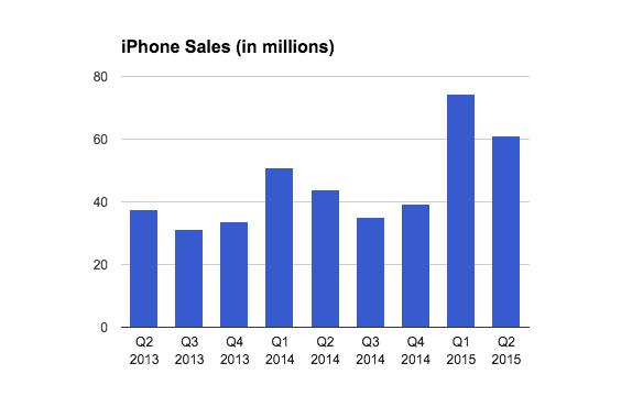 iphone_ventas_2q15