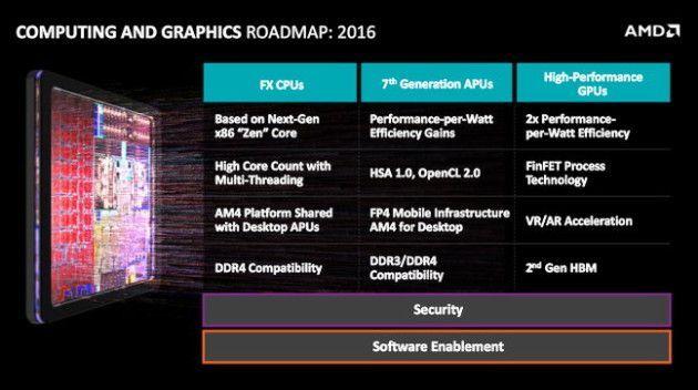 amd_fad_roadmap_2016_slide