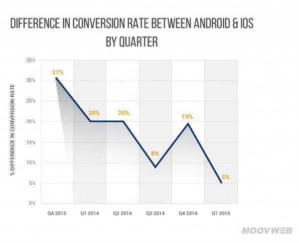 android_ios_conversión