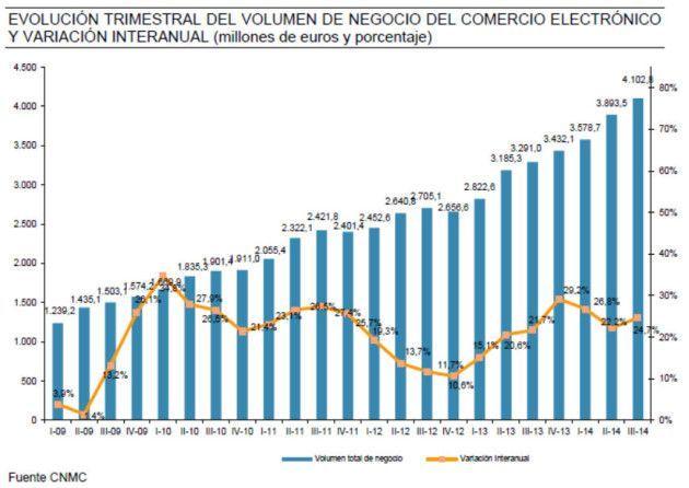 ecommerce_españa_2