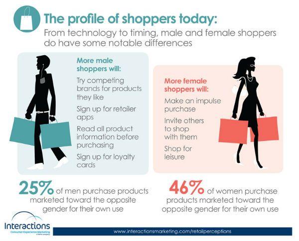 hombres_mujeres_compras