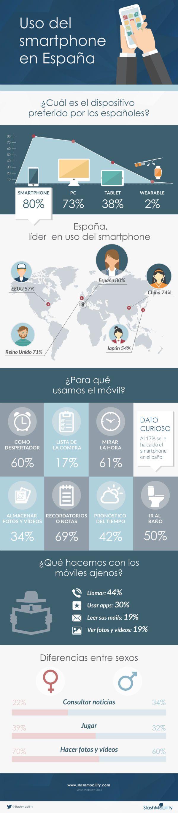 smartphones_uso_españa