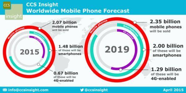 smartphones_futuro_ventas