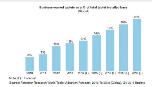 forrester-business-tablets1
