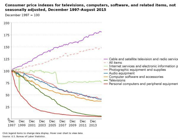 precios_tecnológicos_resumen