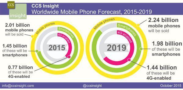 ventas_teléfonos_móviles_2015