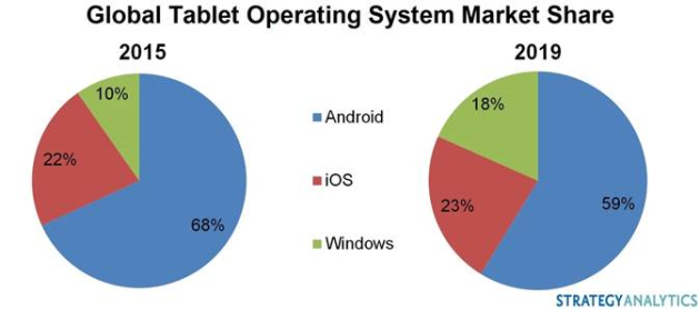 tablet-market-share-2015
