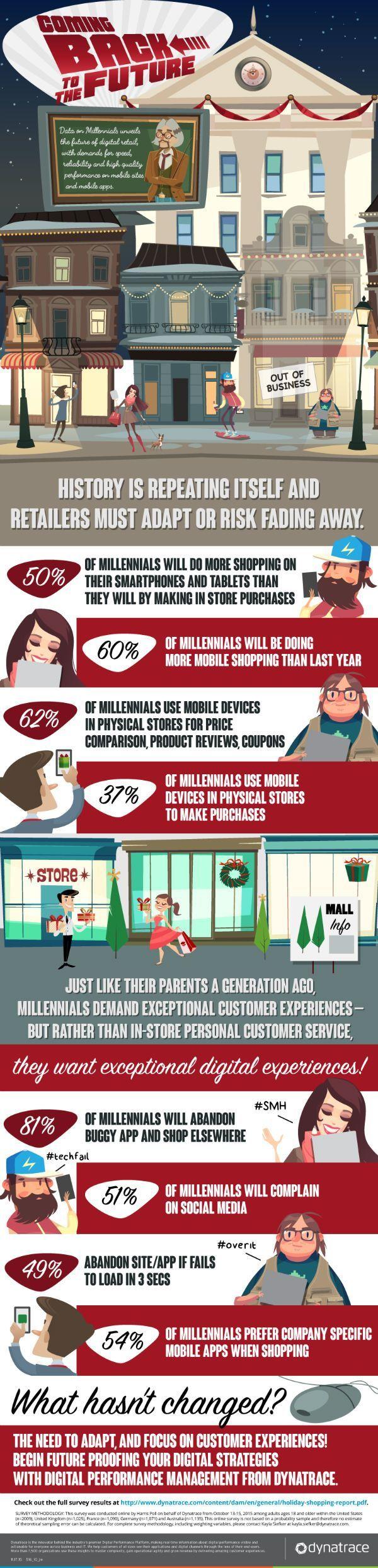 comercio_móvil_millennials_infografía