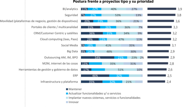 empresas_tecnologia_prioridades