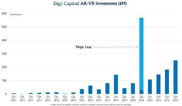 realidad_virtual_aumentada_inversión