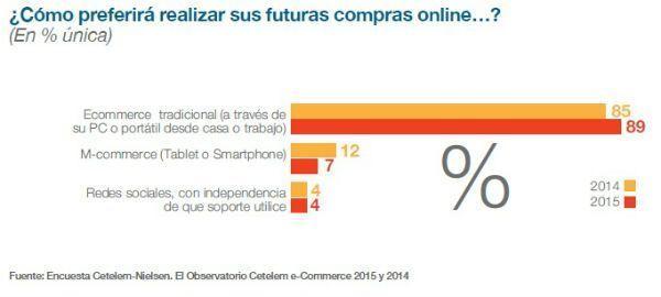 comercio_electrónico_dispositivos_futuro