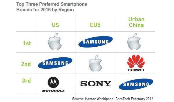 smartphone_futuro_kantar