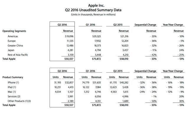 ventas de iPhone