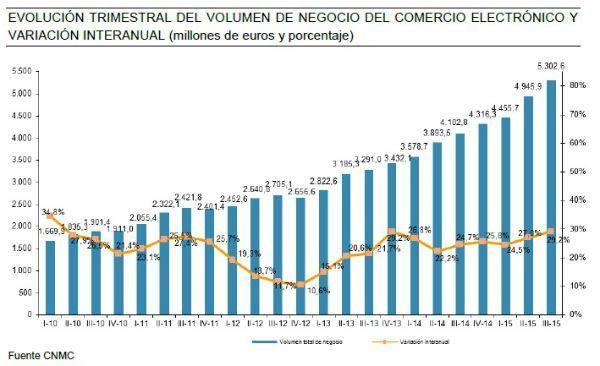 comercio_electrónico_españa_cnmc