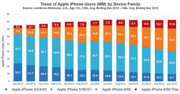iphone_6_comscore