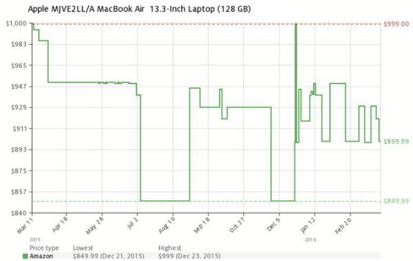 precios_ordenadores_macbook