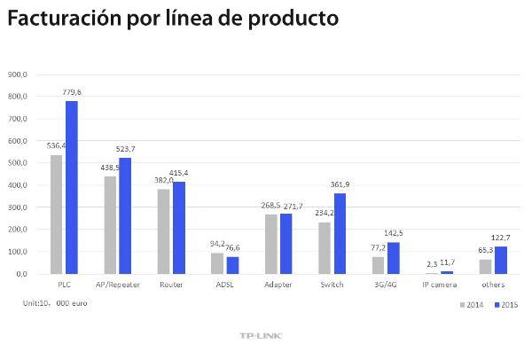 tp-link_ventas_2015