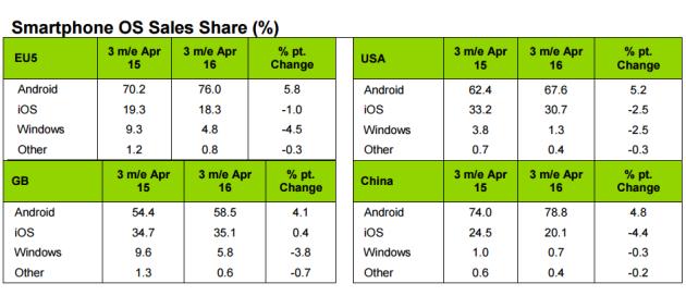 Cuota-de-Android-iOS-y-Windows-Phone-en-los-princpales-mercados