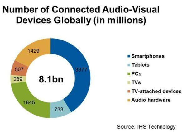 iot_dispositivos_conectados