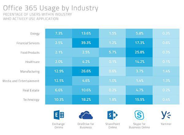 office_365_industrias
