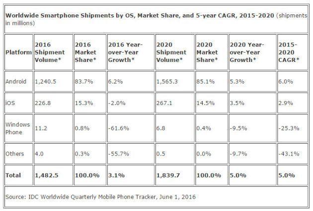 ventas de smartphones