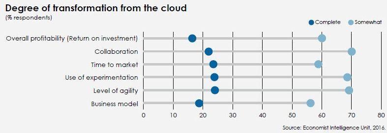 empresas_adopción_cloud