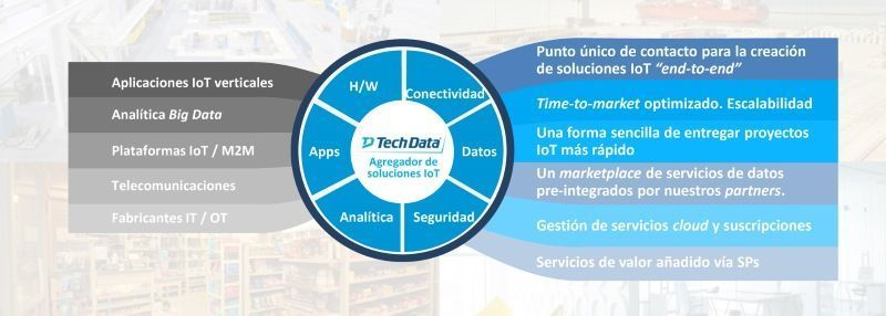 tech_data_iot2