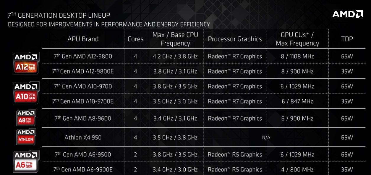 AMD_seriesA_2