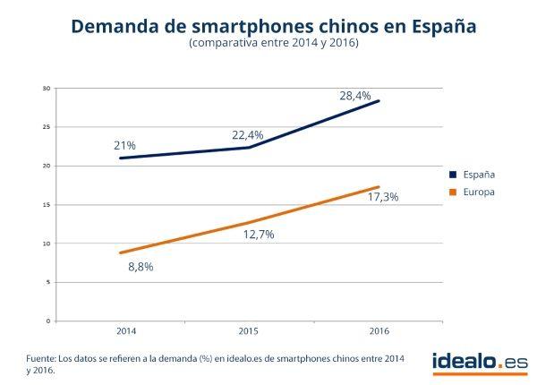 smartphones_chinos_españa
