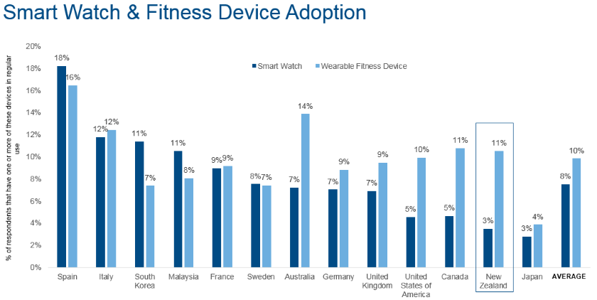 smartwatch_wearable_espana