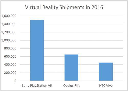 digitimes-virtual-reality-shipments-2016