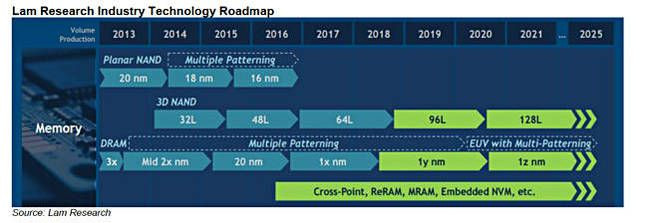 lam_nand_roadmap