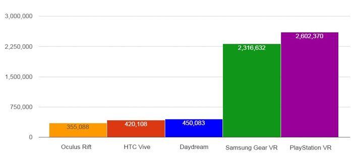 superdata-vr-headset-sales-comparison